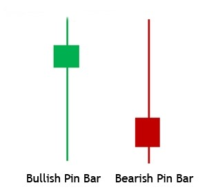bullish and bearish pin bar