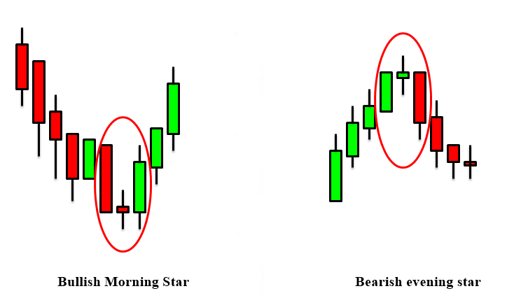 The bullish morning star and the bearish evening star.png