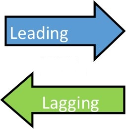 Leading and Lagging Indicators in Forex | FXSSI - Forex Sentiment Board