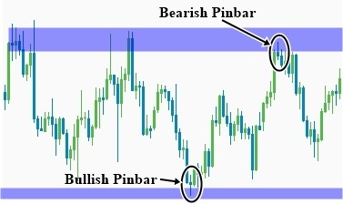 : Trading the bearish and bullish pin bar