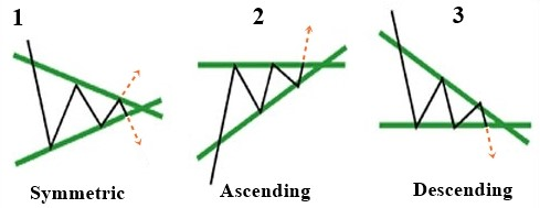 Major types of triangle chart pattern