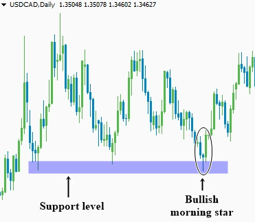 Trading the bullish morning star pattern at the key support level